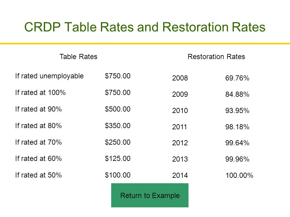 CRDP Table Rates and Restoration Rates