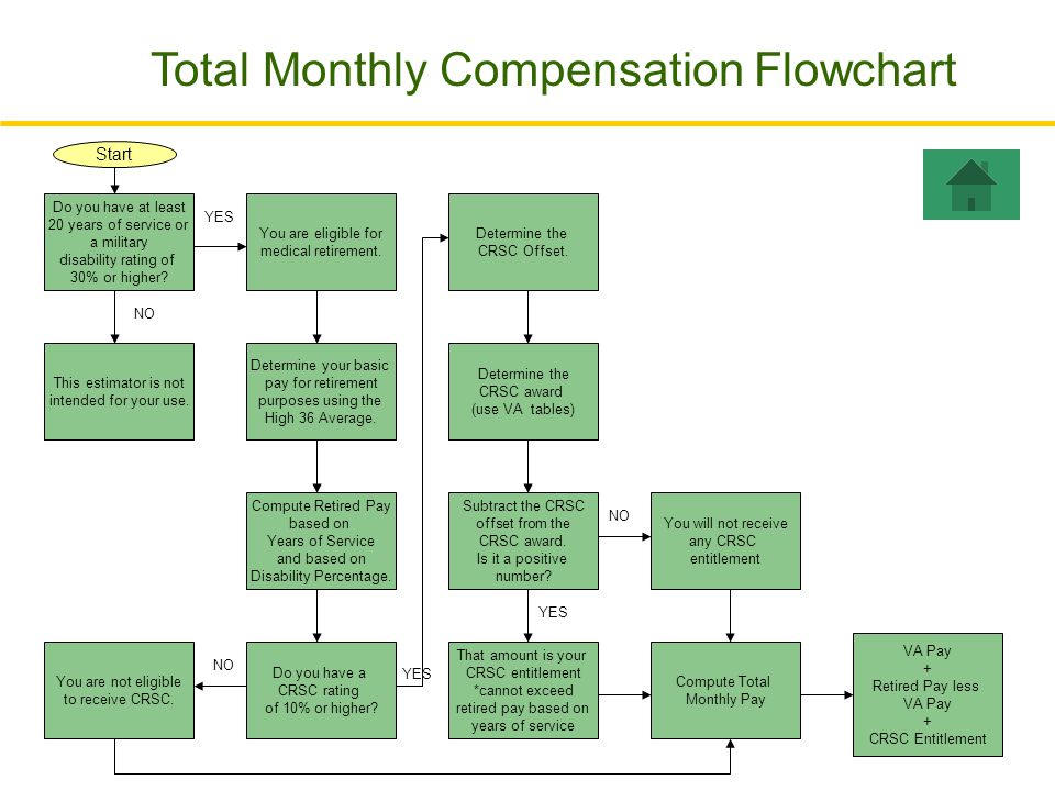 Total Monthly Compensation Flowchart