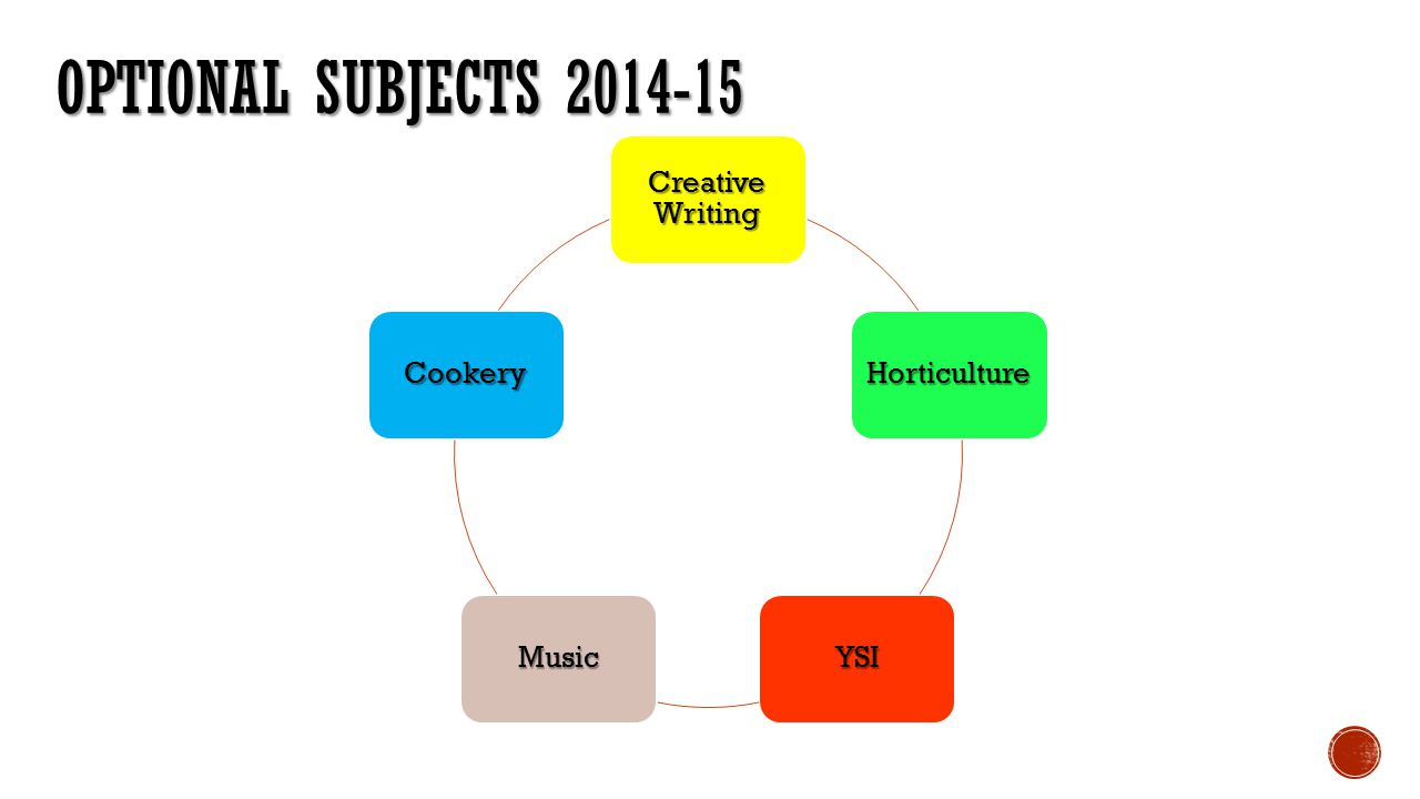 Optional Subjects 2014-15 Creative Writing Horticulture YSI Music