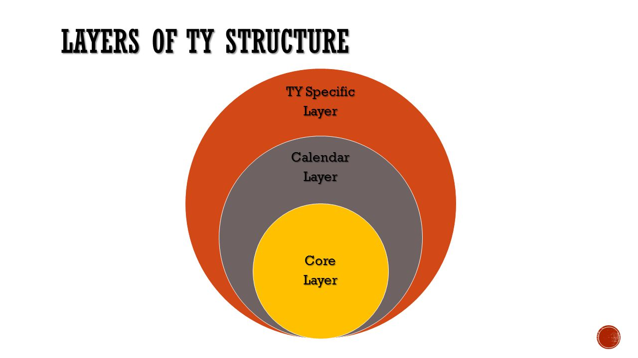 Layers of TY Structure TY Specific Layer Calendar Core