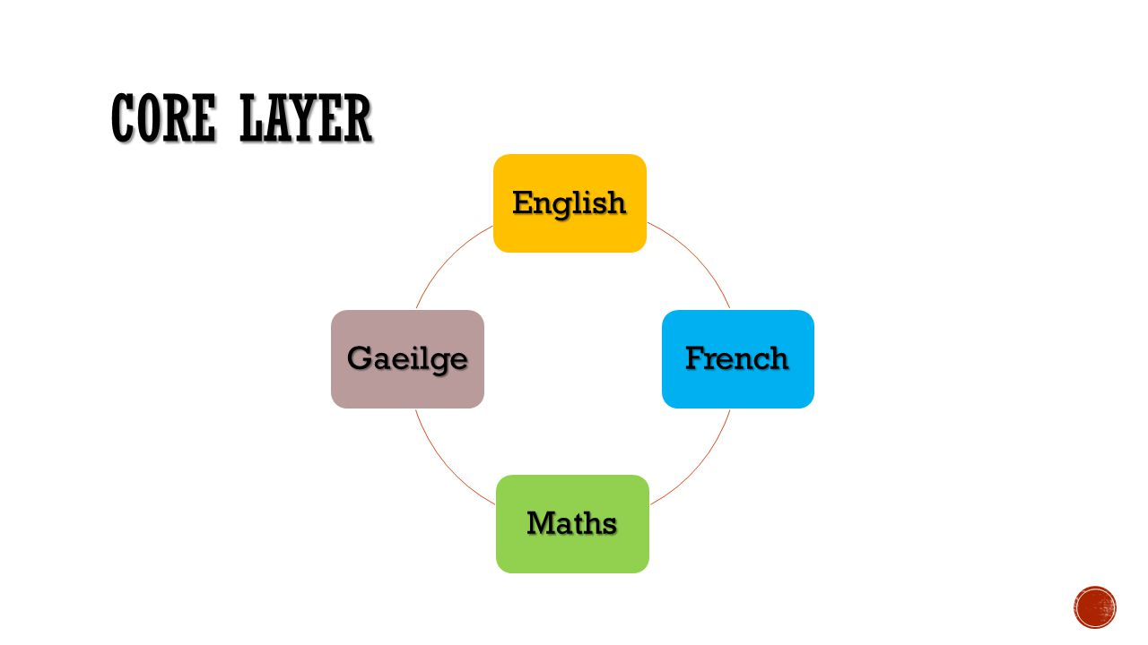 Core Layer English French Maths Gaeilge