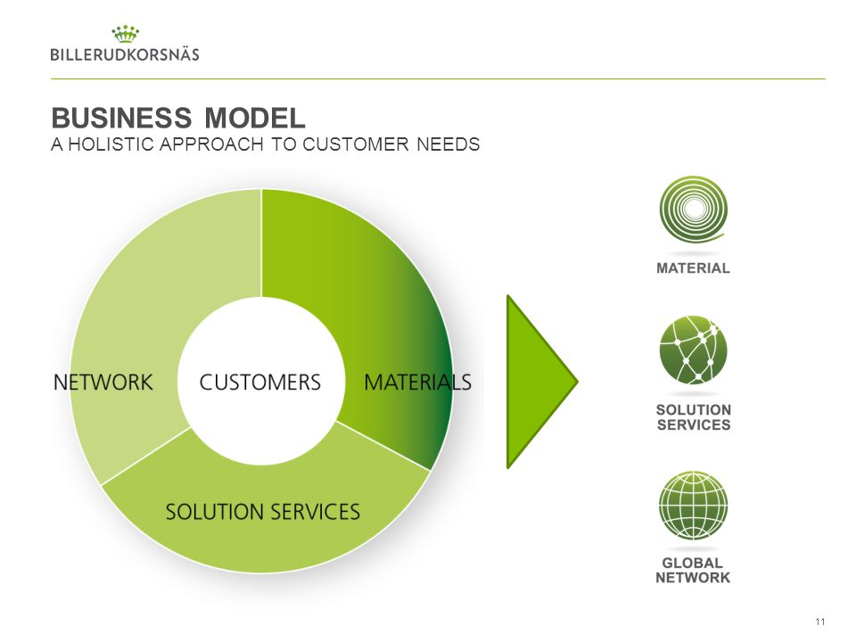 BUSINESS MODEL A HOLISTIC APPROACH TO CUSTOMER NEEDS 11