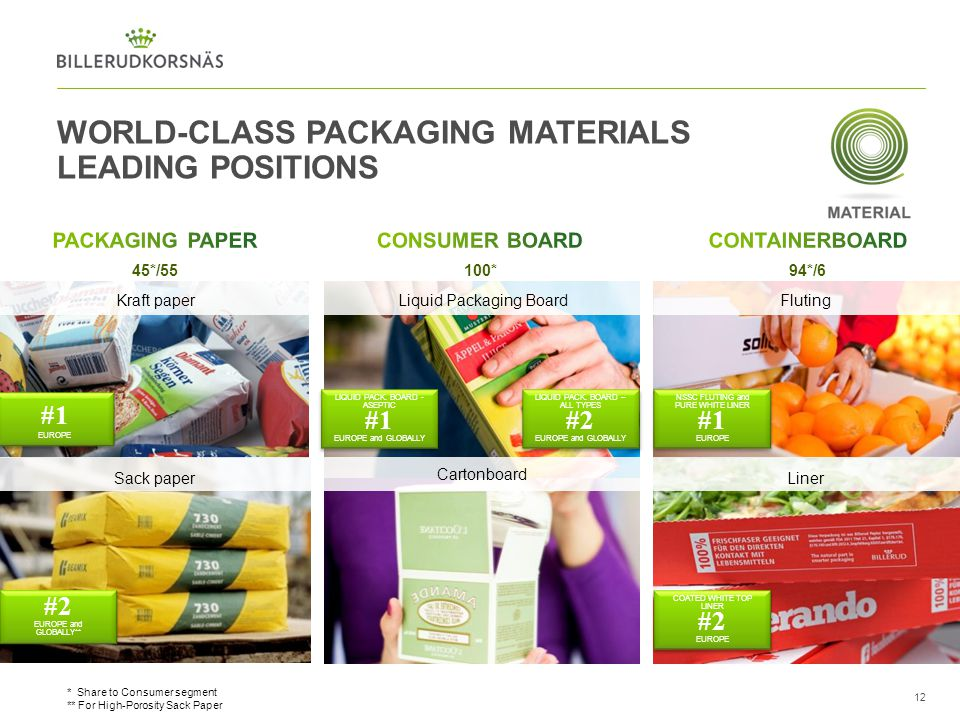 WORLD-CLASS PACKAGING MATERIALS LEADING POSITIONS