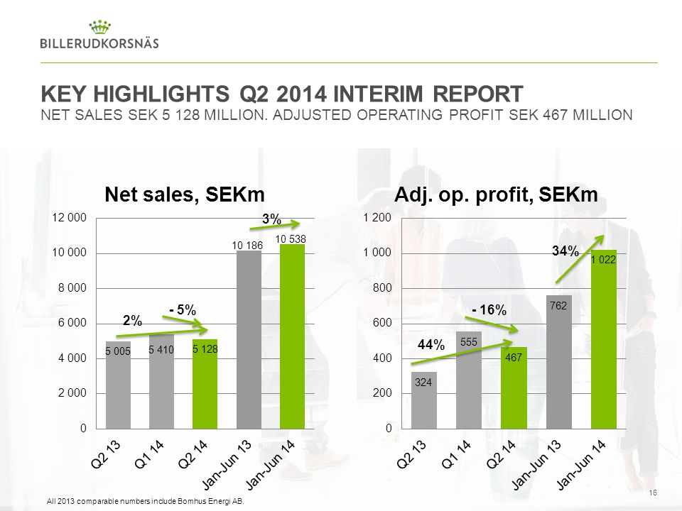 Key Highlights Q2 2014 INTERIM REPORT