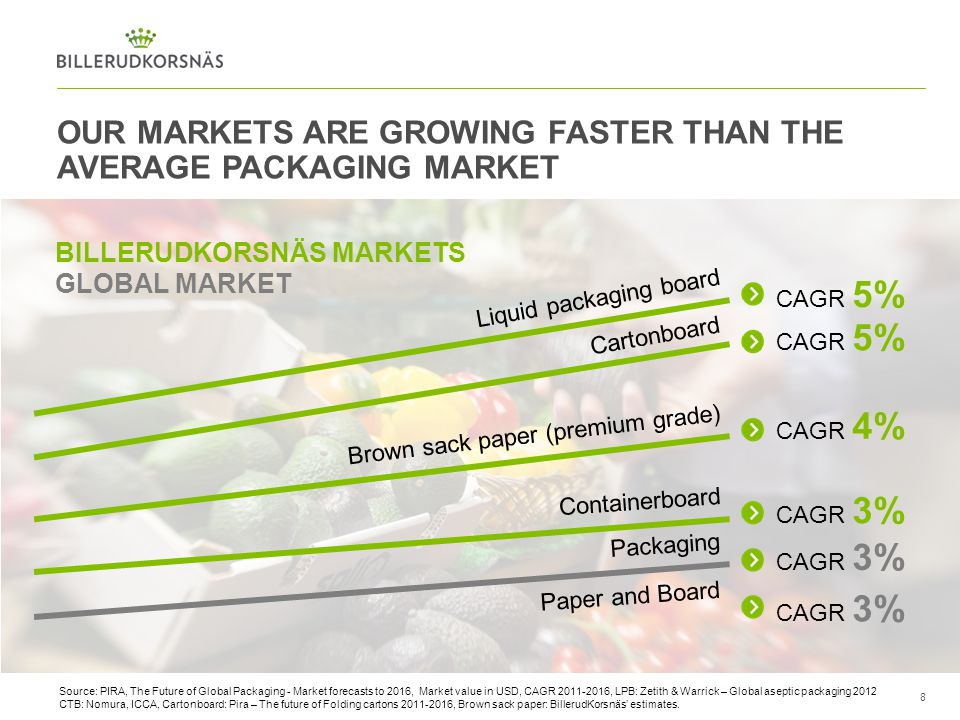 Our markets are growing faster than the average packaging market