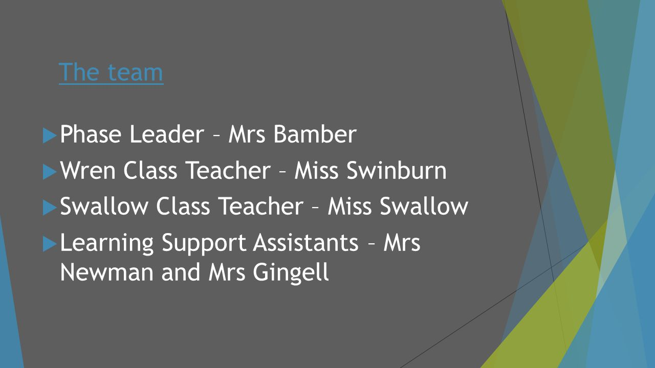 The team Phase Leader – Mrs Bamber. Wren Class Teacher – Miss Swinburn. Swallow Class Teacher – Miss Swallow.