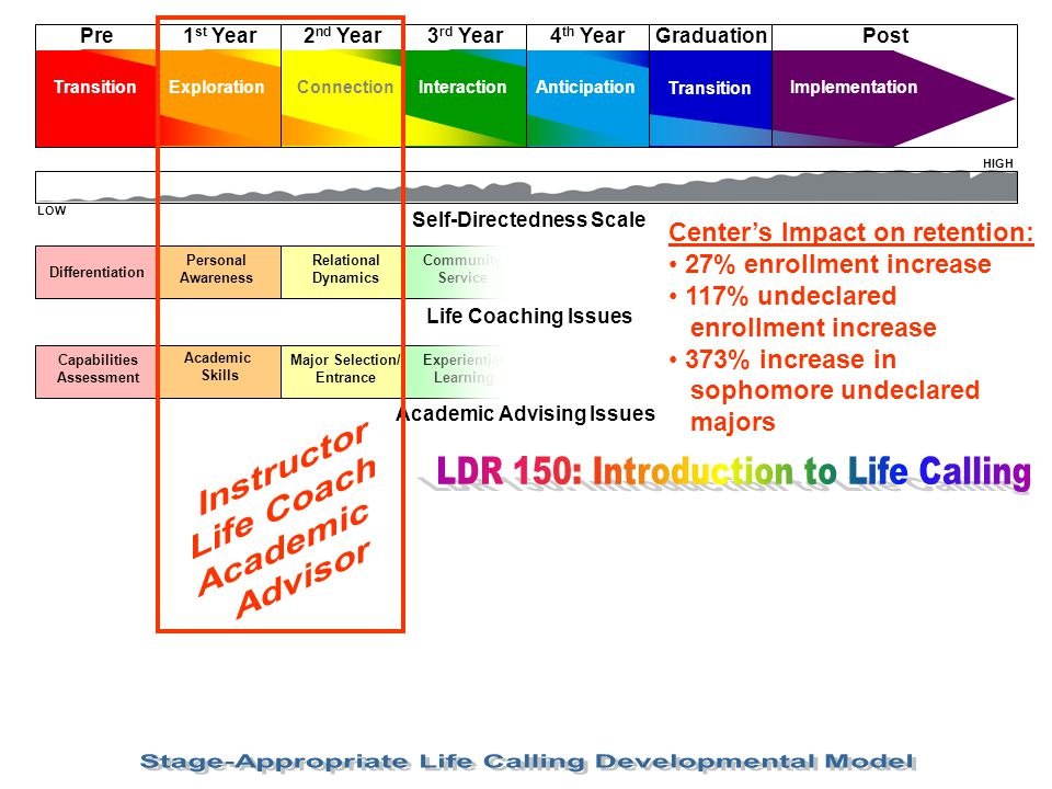 Stage-Appropriate Life Calling Developmental Model
