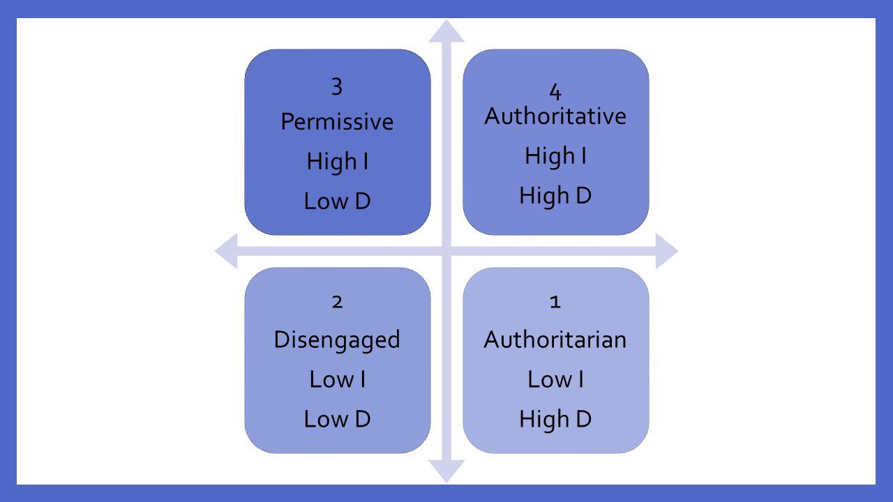 3 Permissive High I Low D 4 Authoritative High D 2 Disengaged Low I 1 Authoritarian