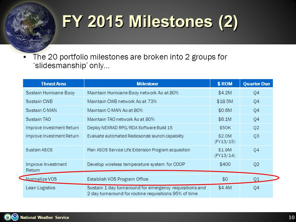 FY 2015 Milestones (2) The 20 portfolio milestones are broken into 2 groups for 'slidesmanship' only…