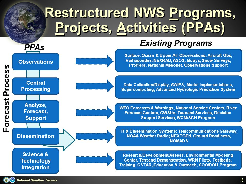 Restructured NWS Programs, Projects, Activities (PPAs)