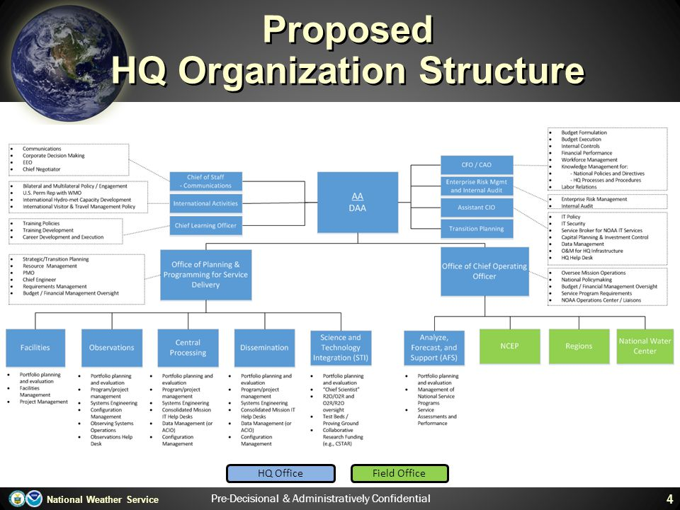 Proposed HQ Organization Structure