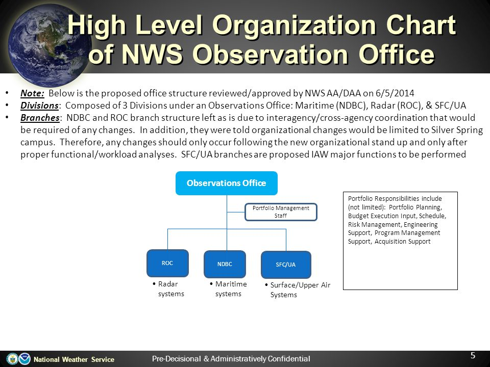 High Level Organization Chart of NWS Observation Office