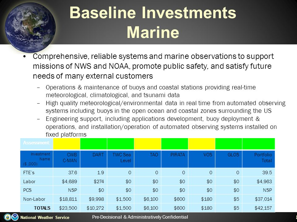 Baseline Investments Marine