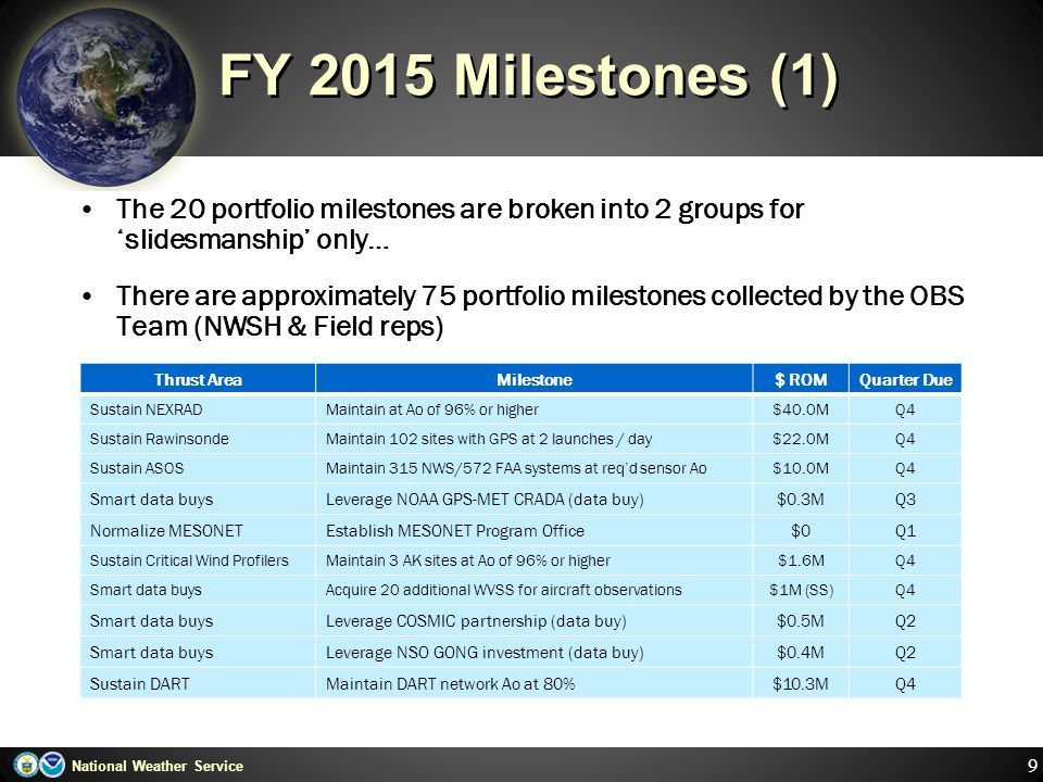 FY 2015 Milestones (1) The 20 portfolio milestones are broken into 2 groups for 'slidesmanship' only…
