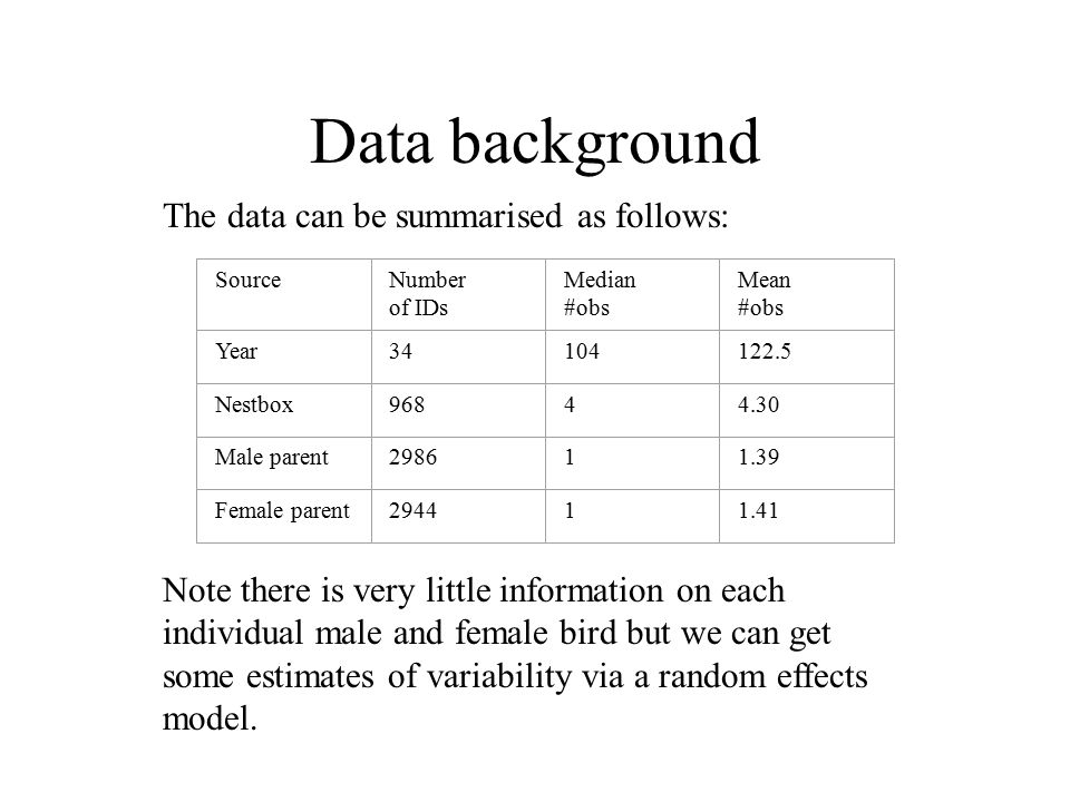 Data background The data can be summarised as follows: