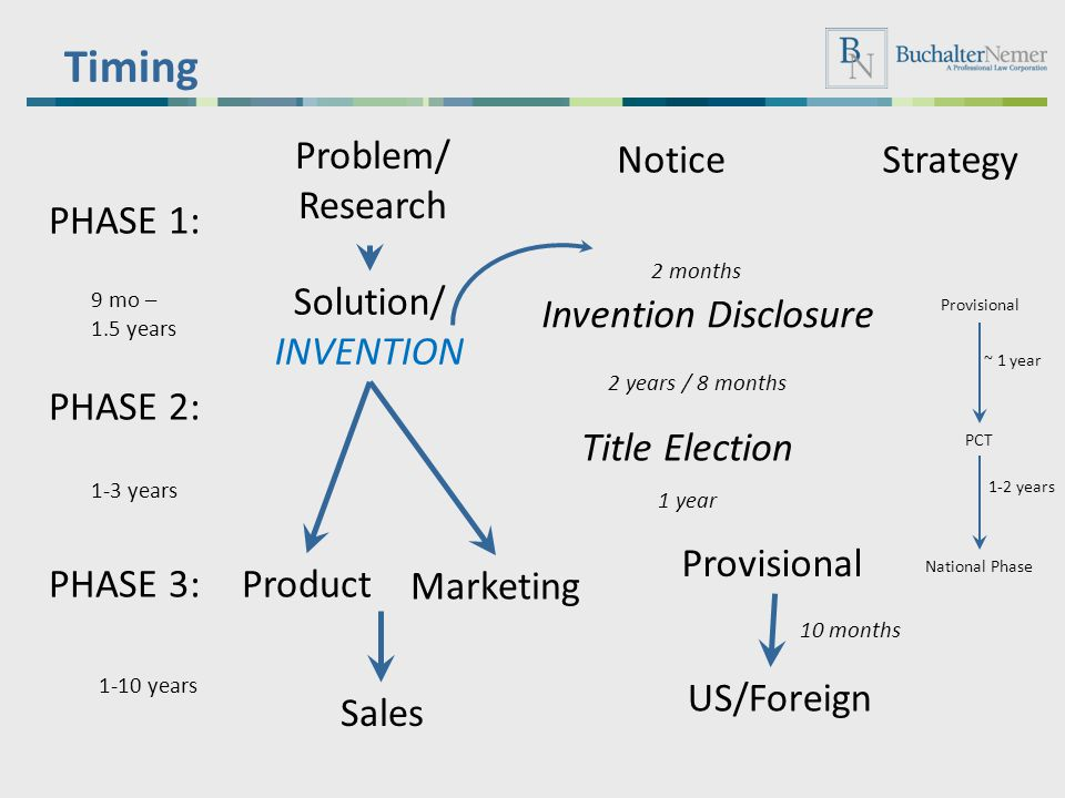 Timing Problem/ Research Notice Strategy PHASE 1: Solution/ INVENTION
