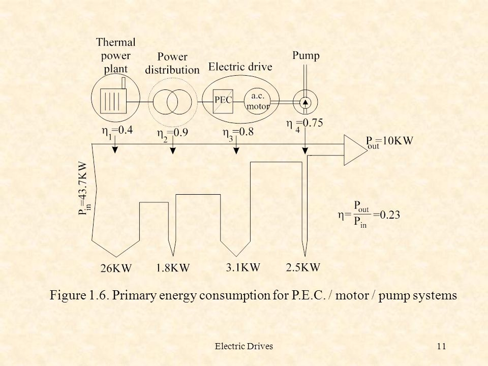 Figure 1. 6. Primary energy consumption for P. E. C