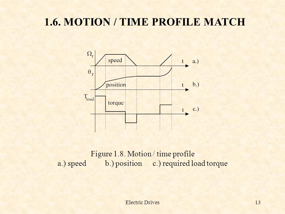 1.6. MOTION / TIME PROFILE MATCH