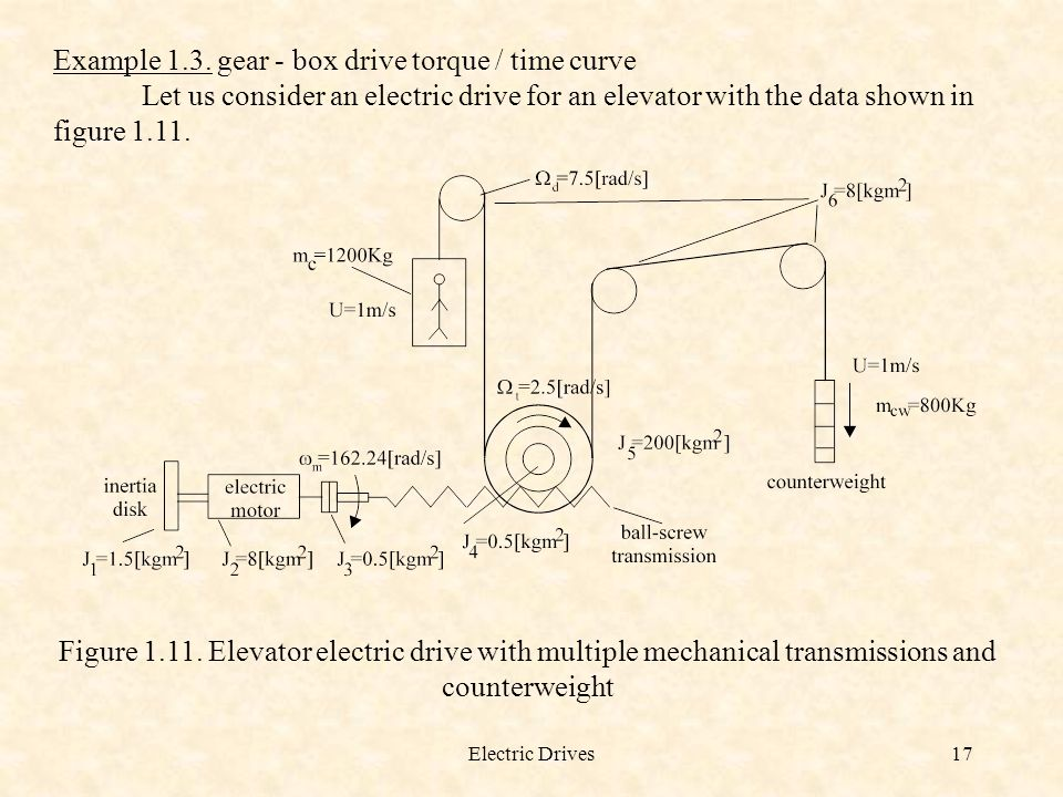 Example 1.3. gear - box drive torque / time curve