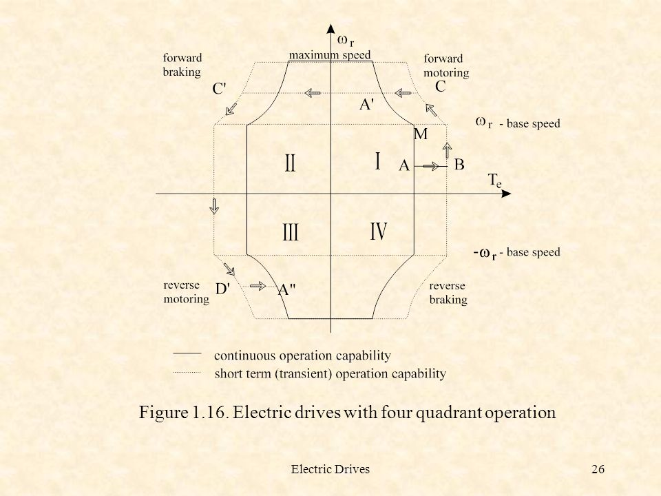 Figure 1.16. Electric drives with four quadrant operation