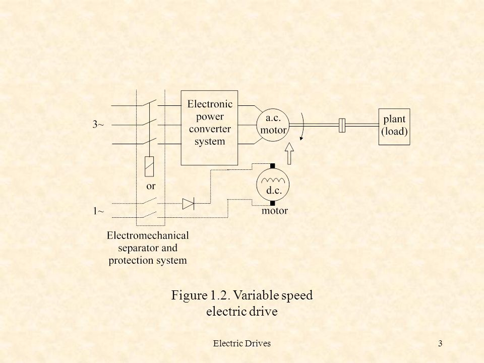 Figure 1.2. Variable speed electric drive