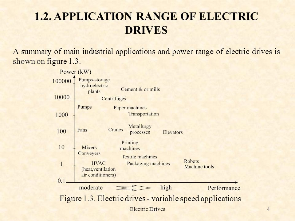 1.2. APPLICATION RANGE OF ELECTRIC DRIVES