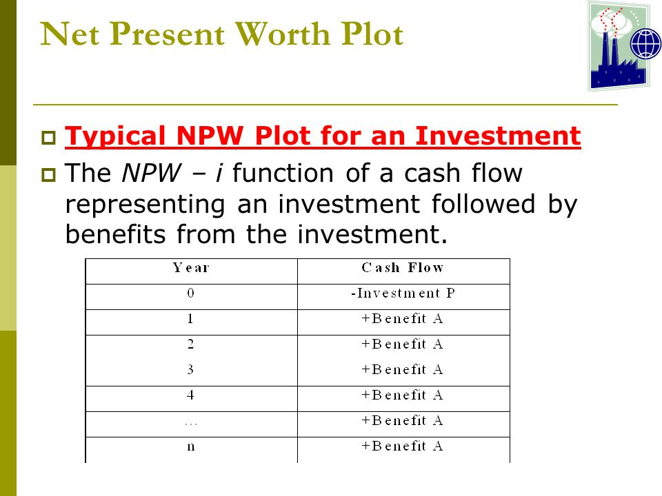 Net Present Worth Plot Typical NPW Plot for an Investment