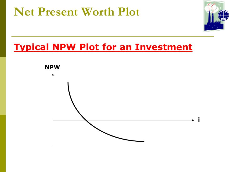 Net Present Worth Plot Typical NPW Plot for an Investment NPW i