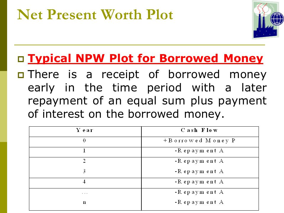 Net Present Worth Plot Typical NPW Plot for Borrowed Money