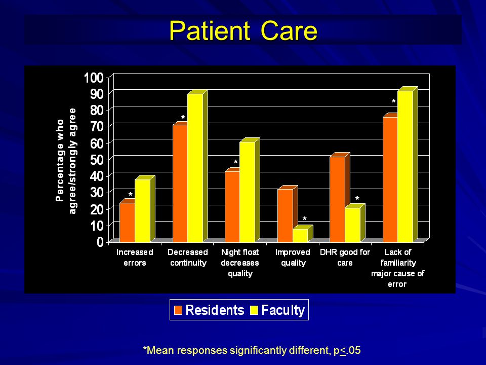Patient Care * *Mean responses significantly different, p<.05