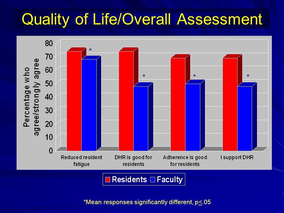 Quality of Life/Overall Assessment