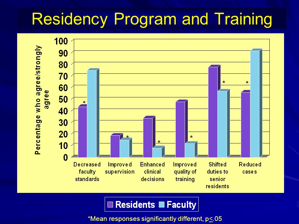 Residency Program and Training