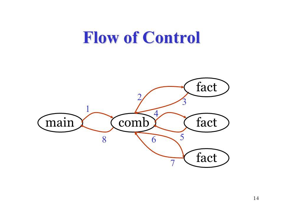Flow of Control fact 2 3 1 4 main comb fact 5 8 6 fact 7