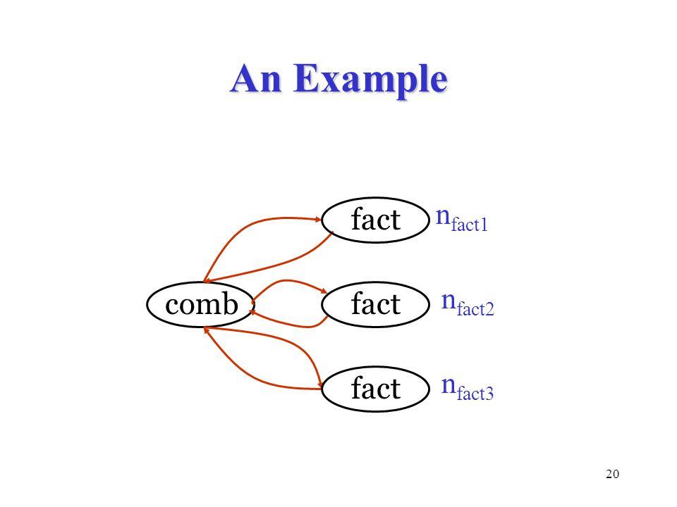 An Example nfact1 fact nfact2 comb fact nfact3 fact