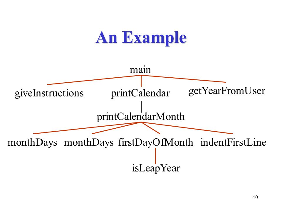 An Example main getYearFromUser giveInstructions printCalendar