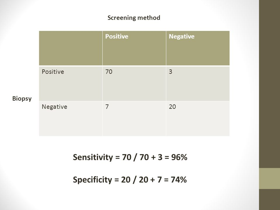 Sensitivity = 70 / 70 + 3 = 96% Specificity = 20 / 20 + 7 = 74%