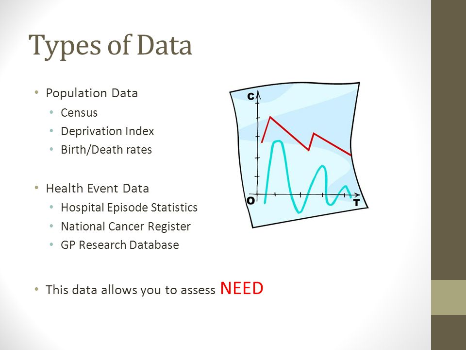 Types of Data Population Data Health Event Data