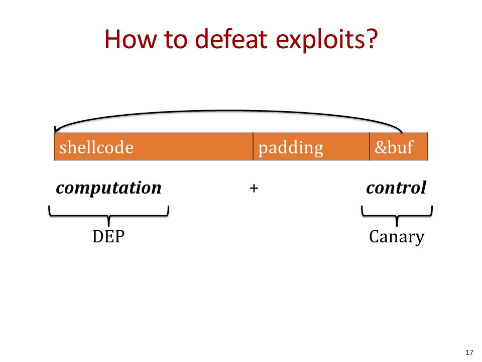 How to defeat exploits shellcode padding &buf computation + control