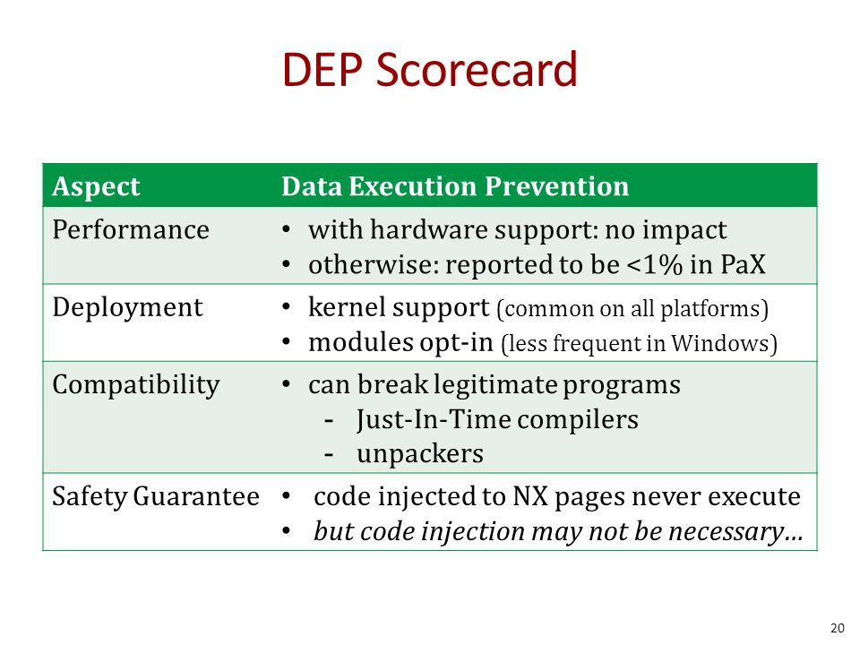 DEP Scorecard Aspect Data Execution Prevention Performance