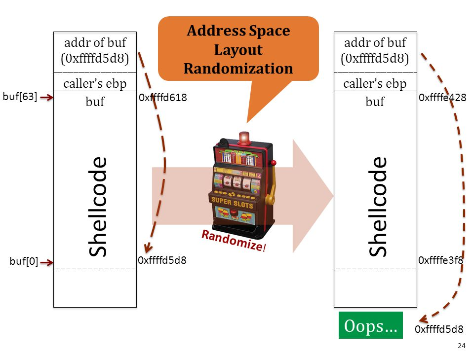 Shellcode Shellcode Oops… Address Space Layout Randomization