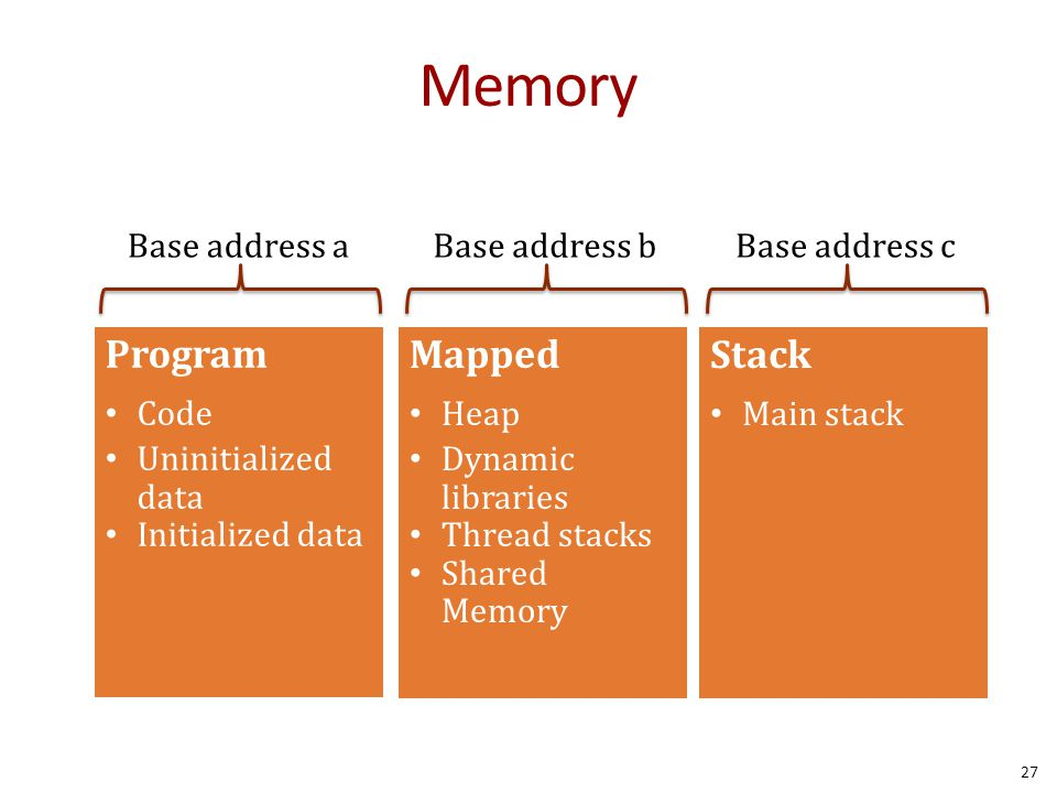 Memory Program Mapped Stack Base address a Base address b