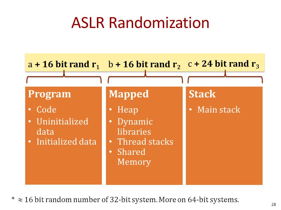 ASLR Randomization Program Mapped Stack a + 16 bit rand r1