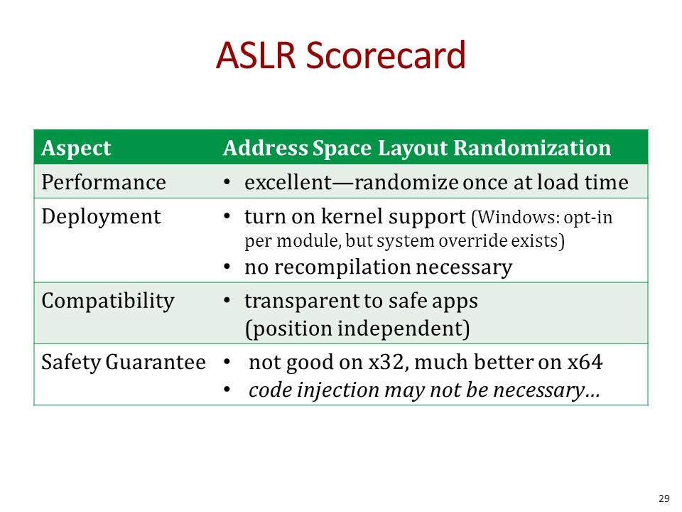 ASLR Scorecard Aspect Address Space Layout Randomization Performance