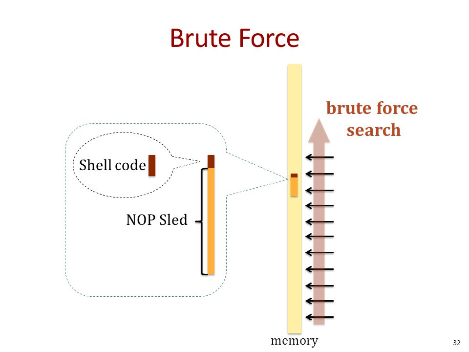 Brute Force brute force search Shell code NOP Sled memory
