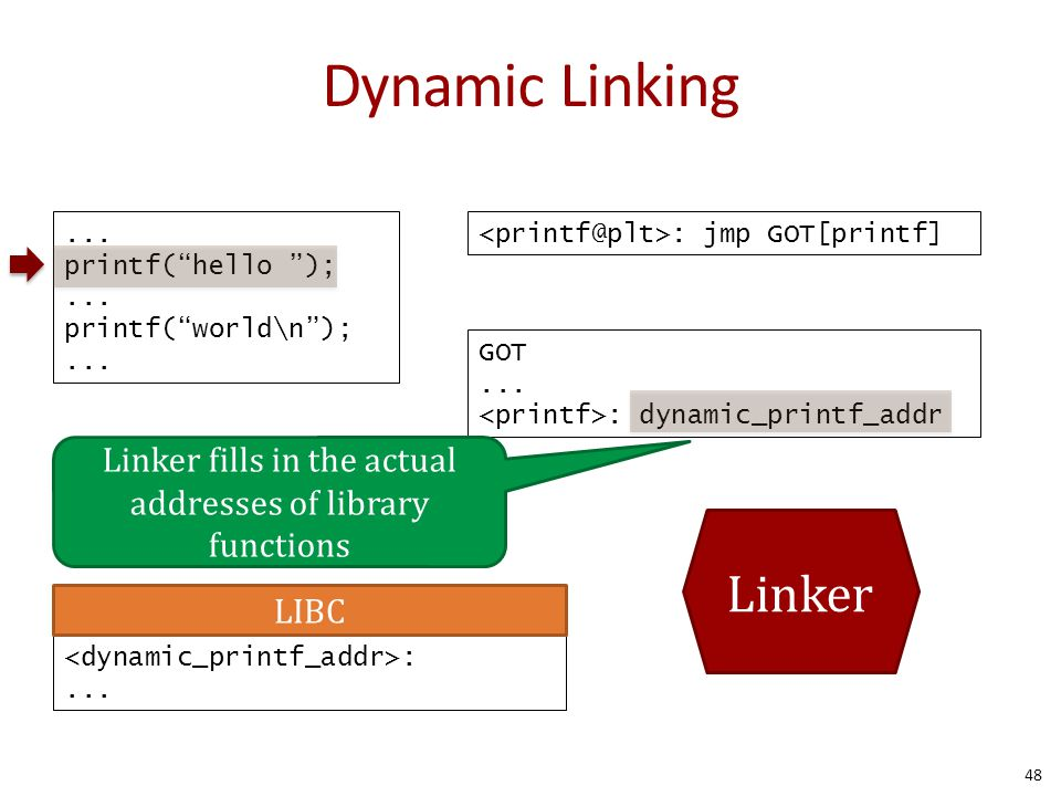 Linker fills in the actual addresses of library functions