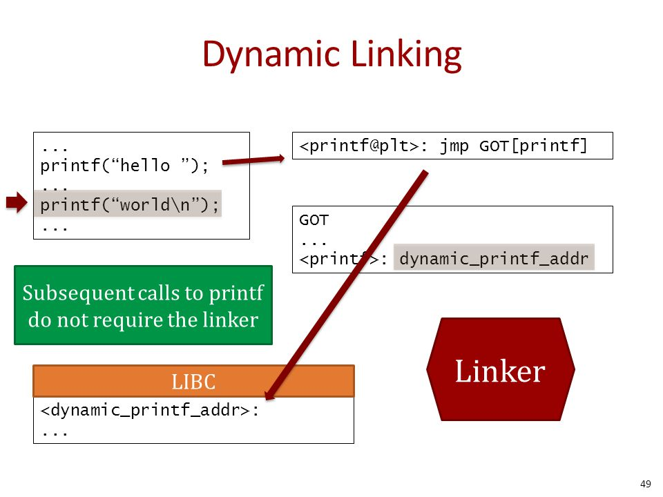 Subsequent calls to printf do not require the linker