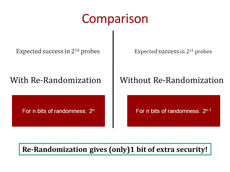 Re-Randomization gives (only)1 bit of extra security!