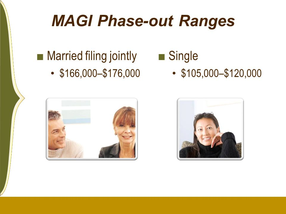 MAGI Phase-out Ranges Married filing jointly Single $166,000–$176,000