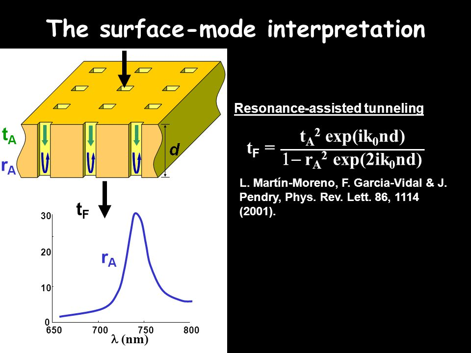 The surface-mode interpretation