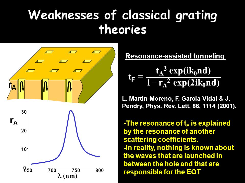Weaknesses of classical grating theories